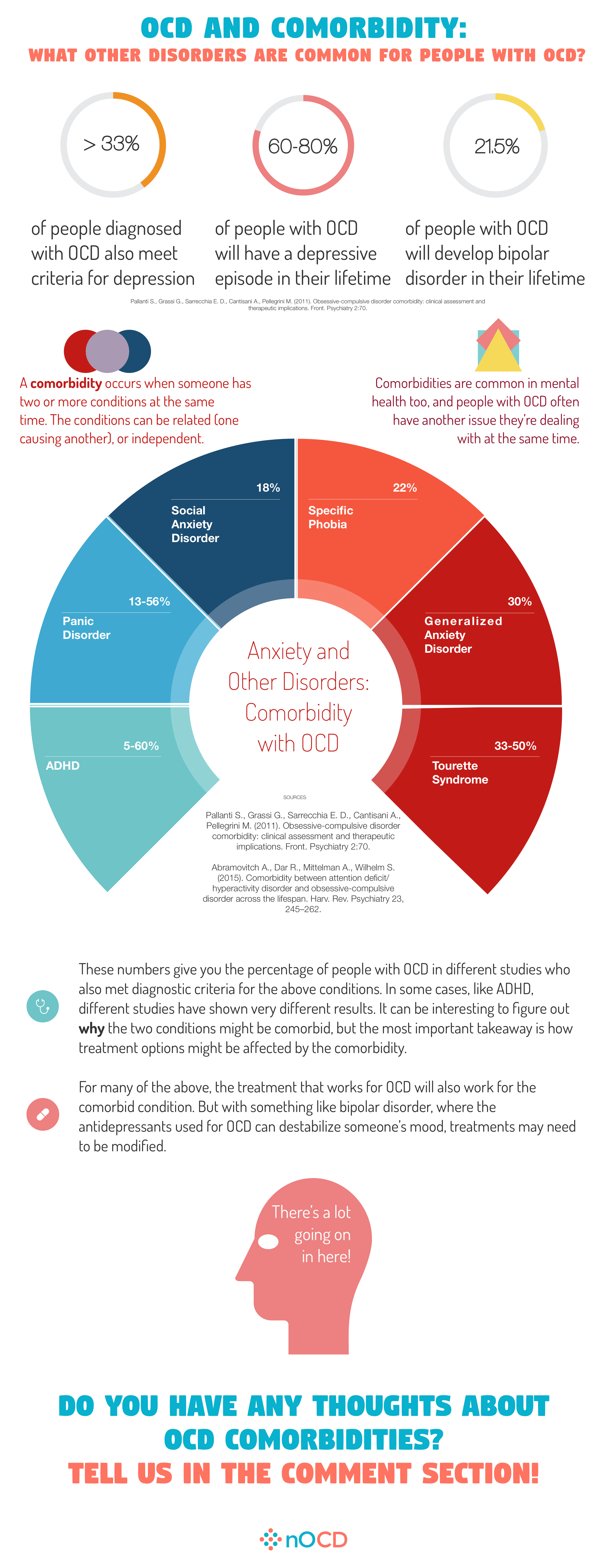 Infographics about OCD and other common disorders